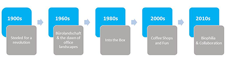 Office Timeline Process