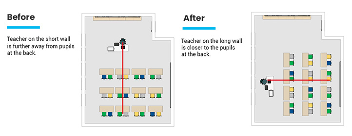11 Creative Classroom Design Ideas Office Reality Classroom layout