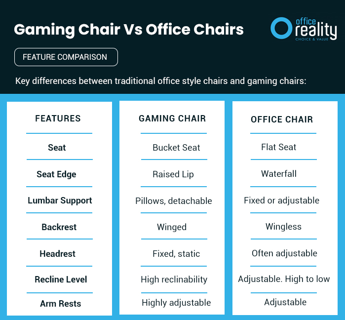 Gaming-Chair-Vs-Offiec